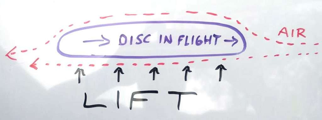 A disc in flight generates lift, and so needs to be thrown flatter than a ball.